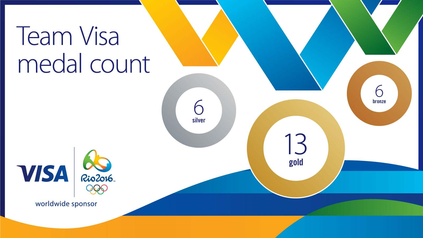 team-visa-medal-count-1600x900