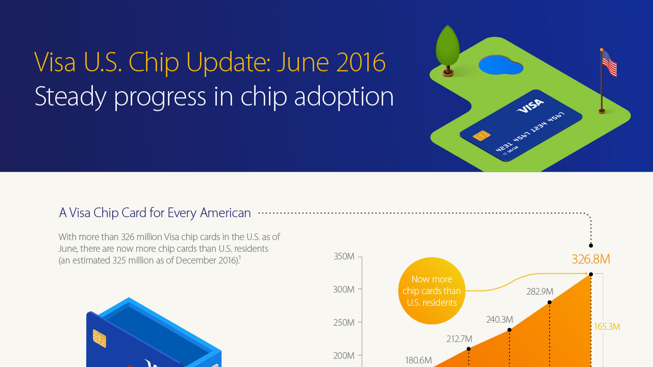 Chip Technology Infographic_May16_v4