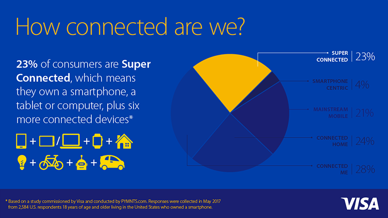 how connected are us consumers