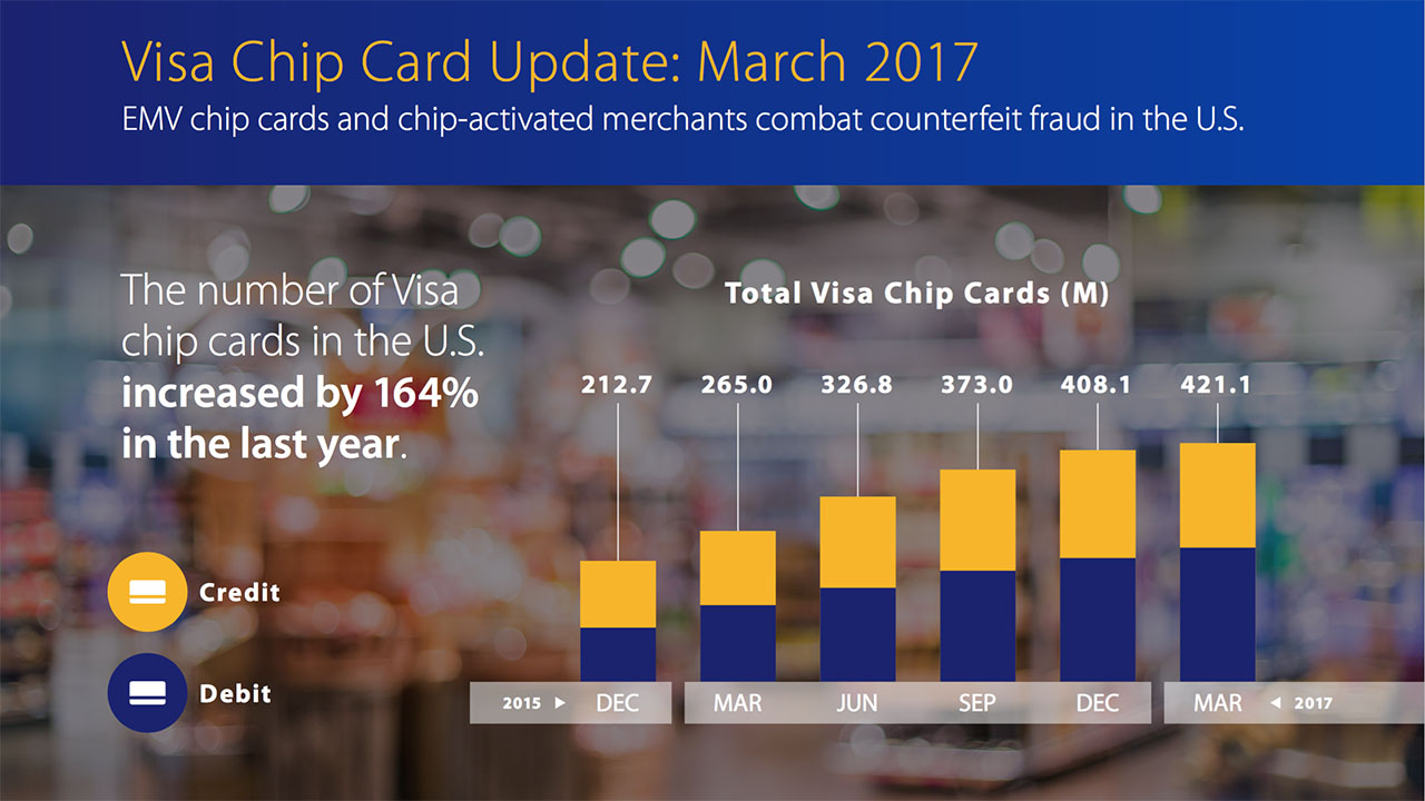visa chip card stats march 2017