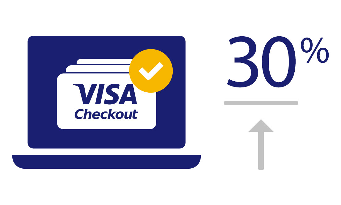 visa-checkout-merchants-growing-sales-1104x666