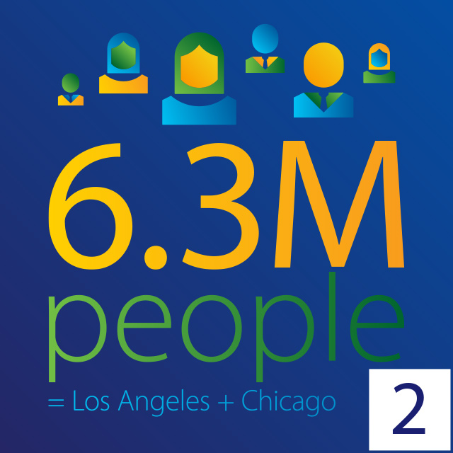 6.3 million people = los Lngeles + Chicago